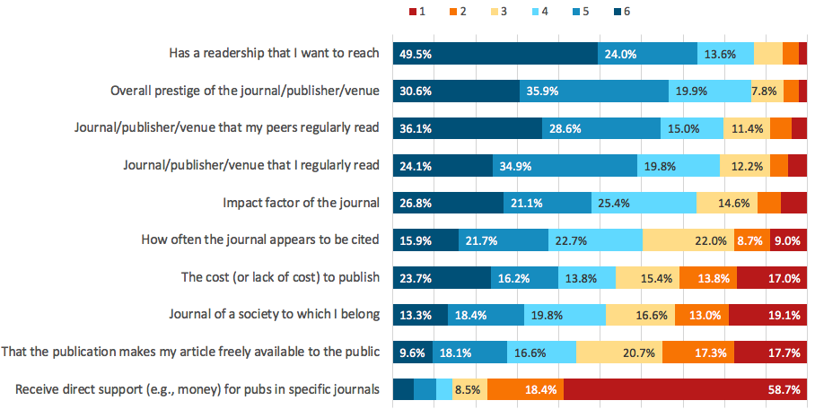 Chart illustrating Importance of various factors when respondents consider where to submit their academic work for publication.