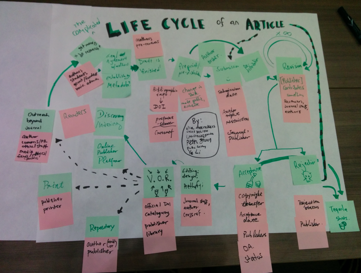 "Our group's ""Life cycle of an article"" included lots of moving parts: manuscripts, DOIs, rejection letters, and plenty of tequila."