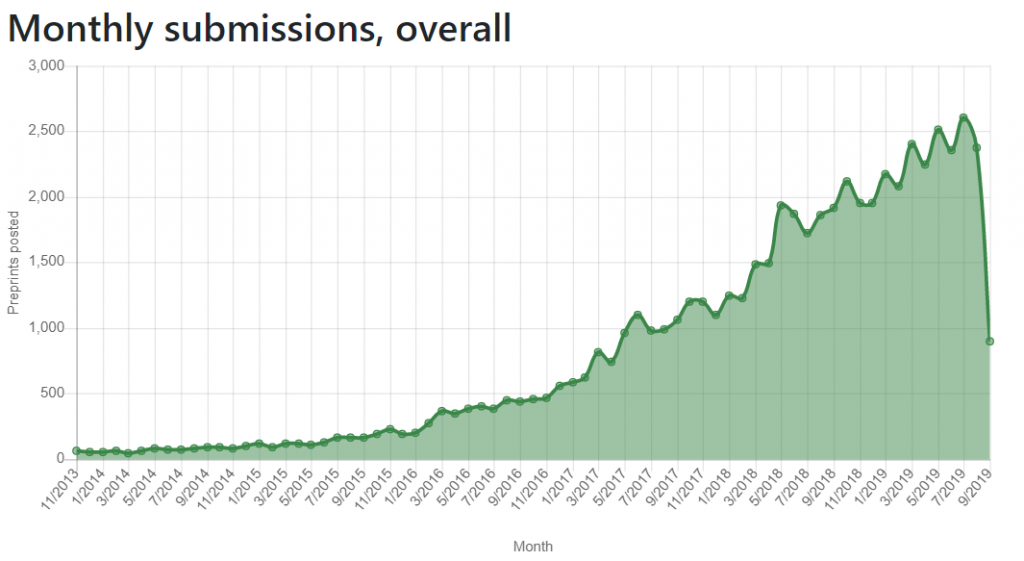 Monthly submissions to bioRxiv are increasing