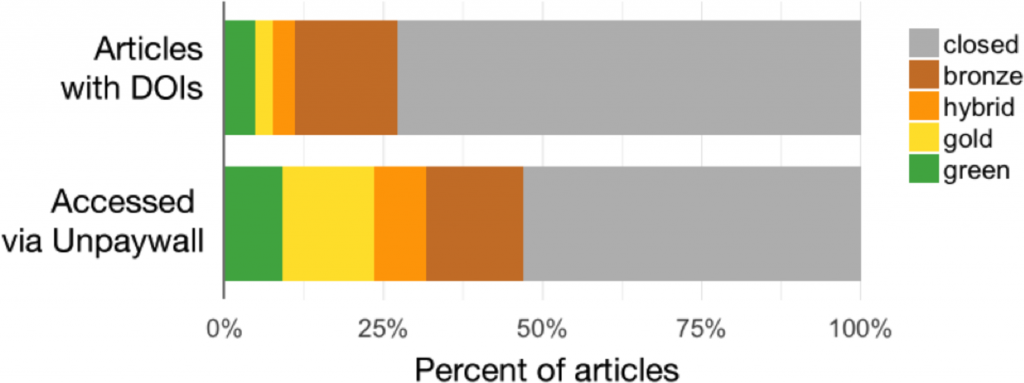 graph of open access articles