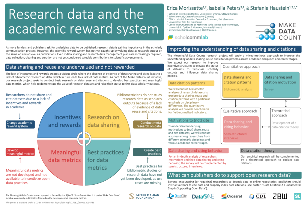 A scholarly poster outlining Erica Morissette's work with Isabella Peters and Stefanie Haustein on Research data and the academic reward system