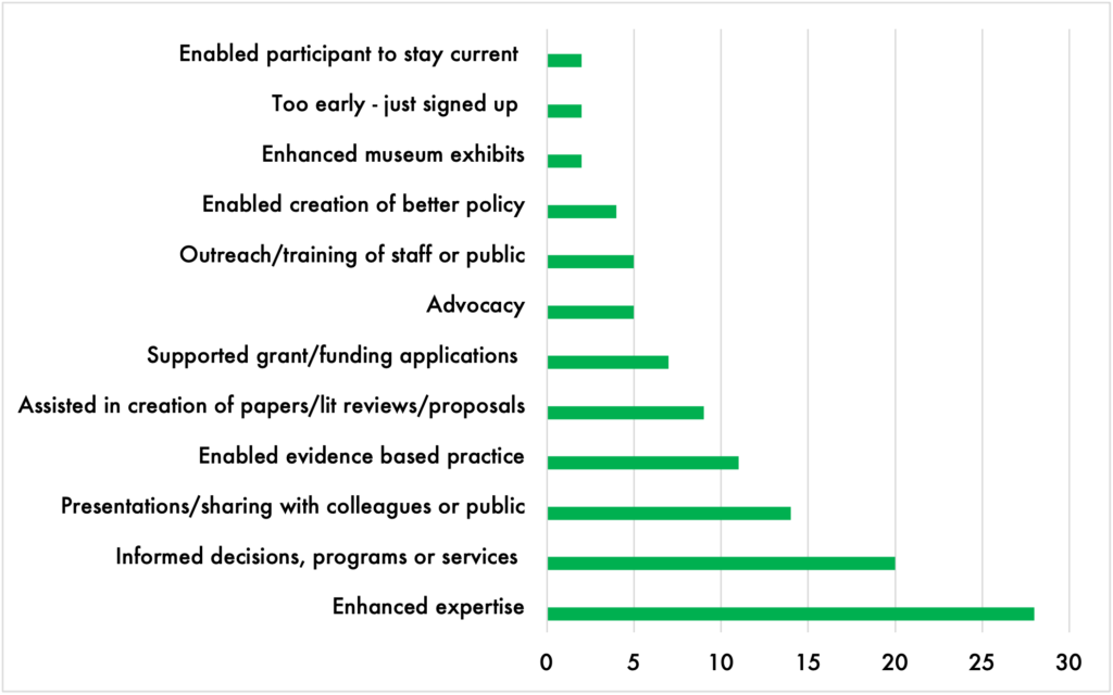 Bar chart showing survey responses to how the Community Scholars Program helped participants. Enhanced expertise is by far the most common response.
